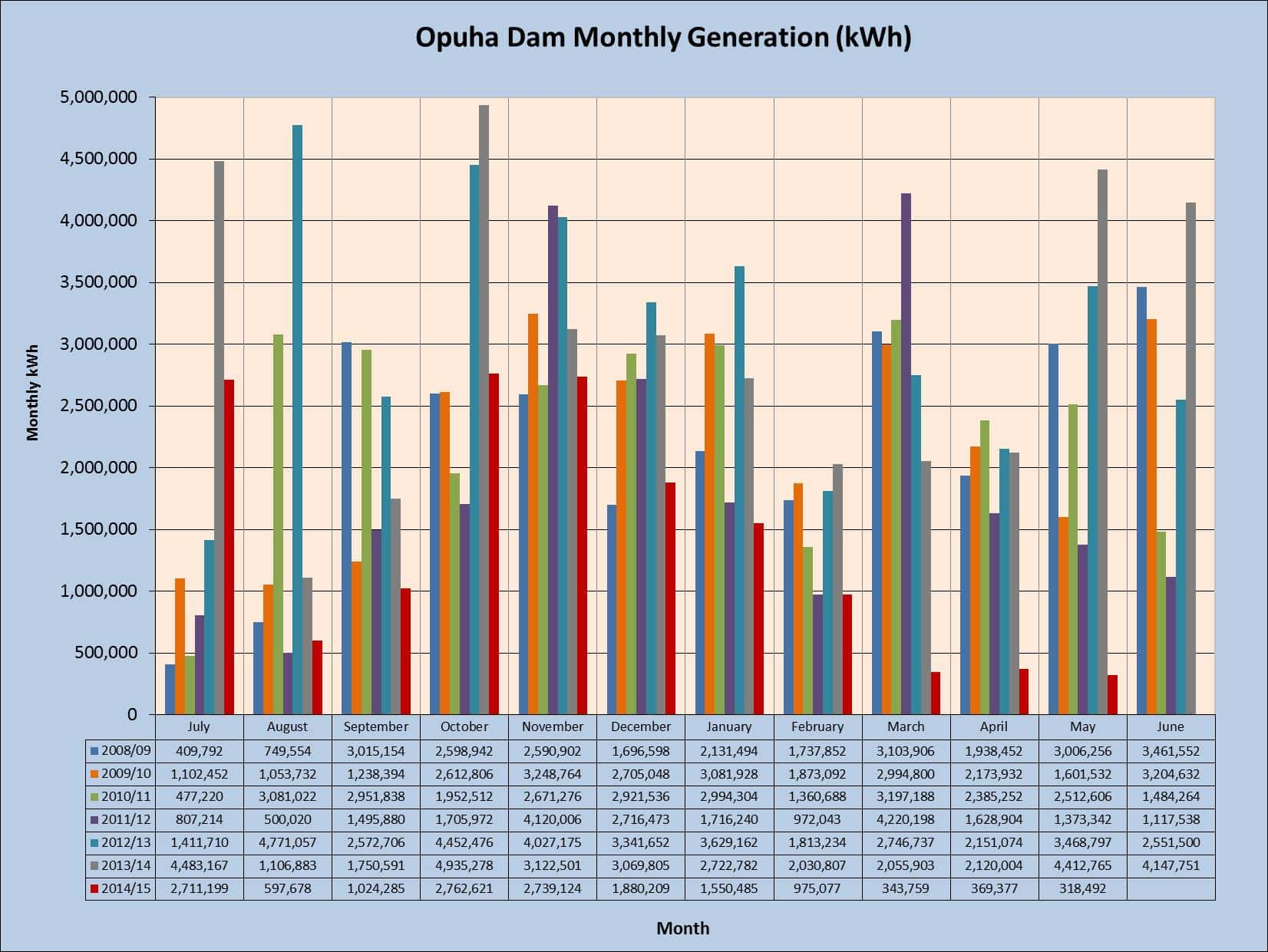 opuha dam monthly generation kwh