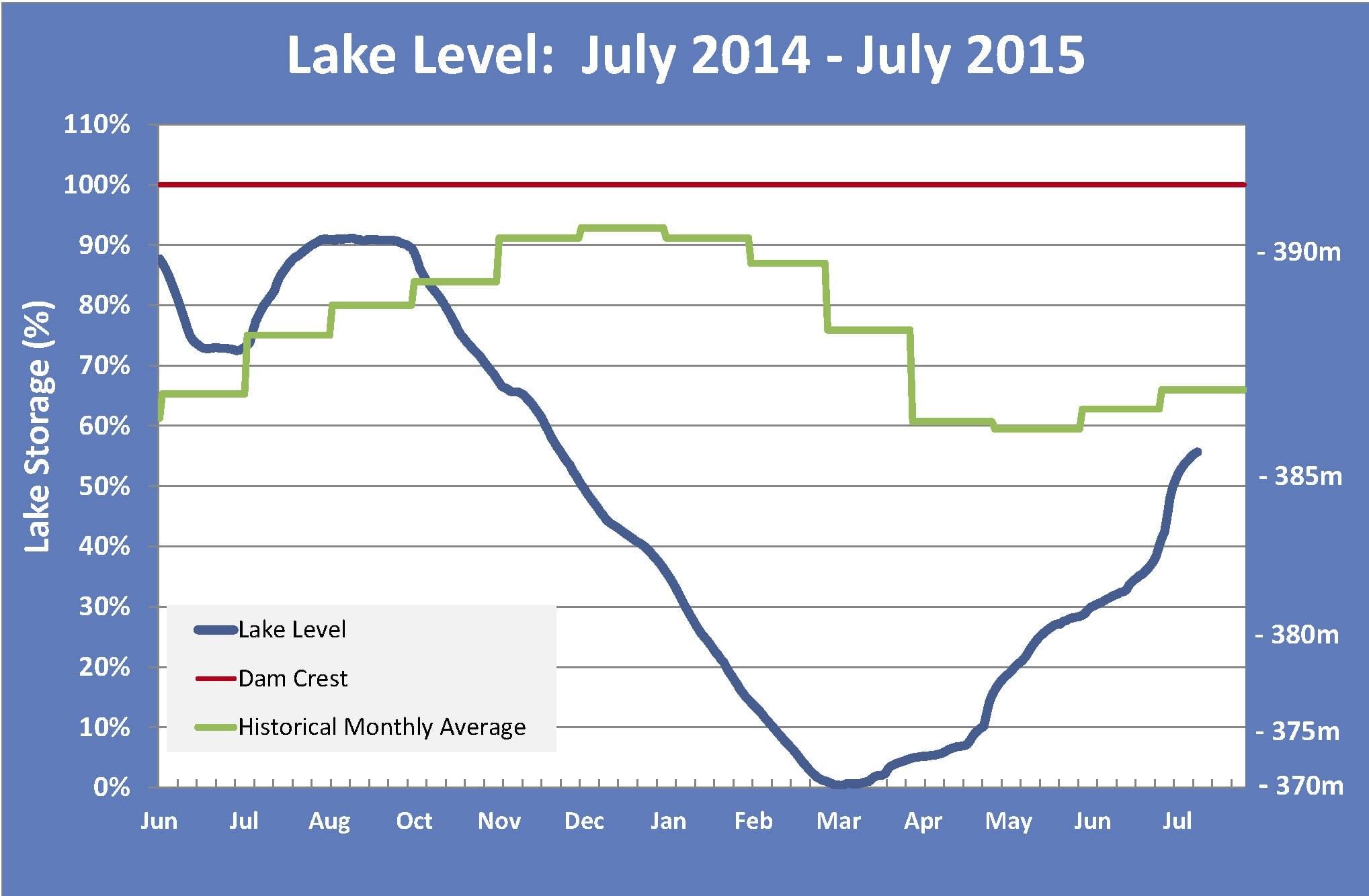 150715 Lake Level Graph