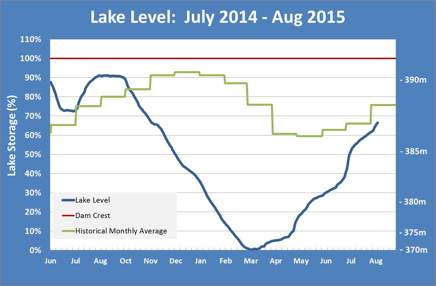 150810 Lake Update