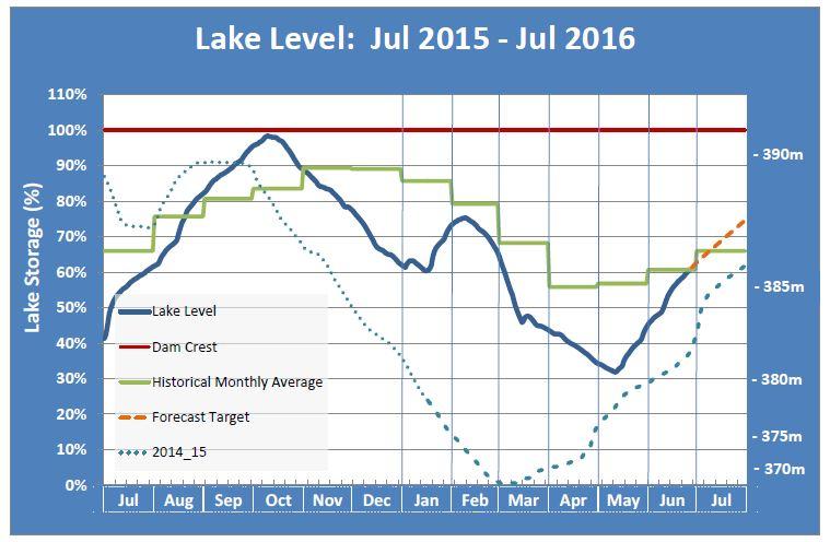 Lake level chart